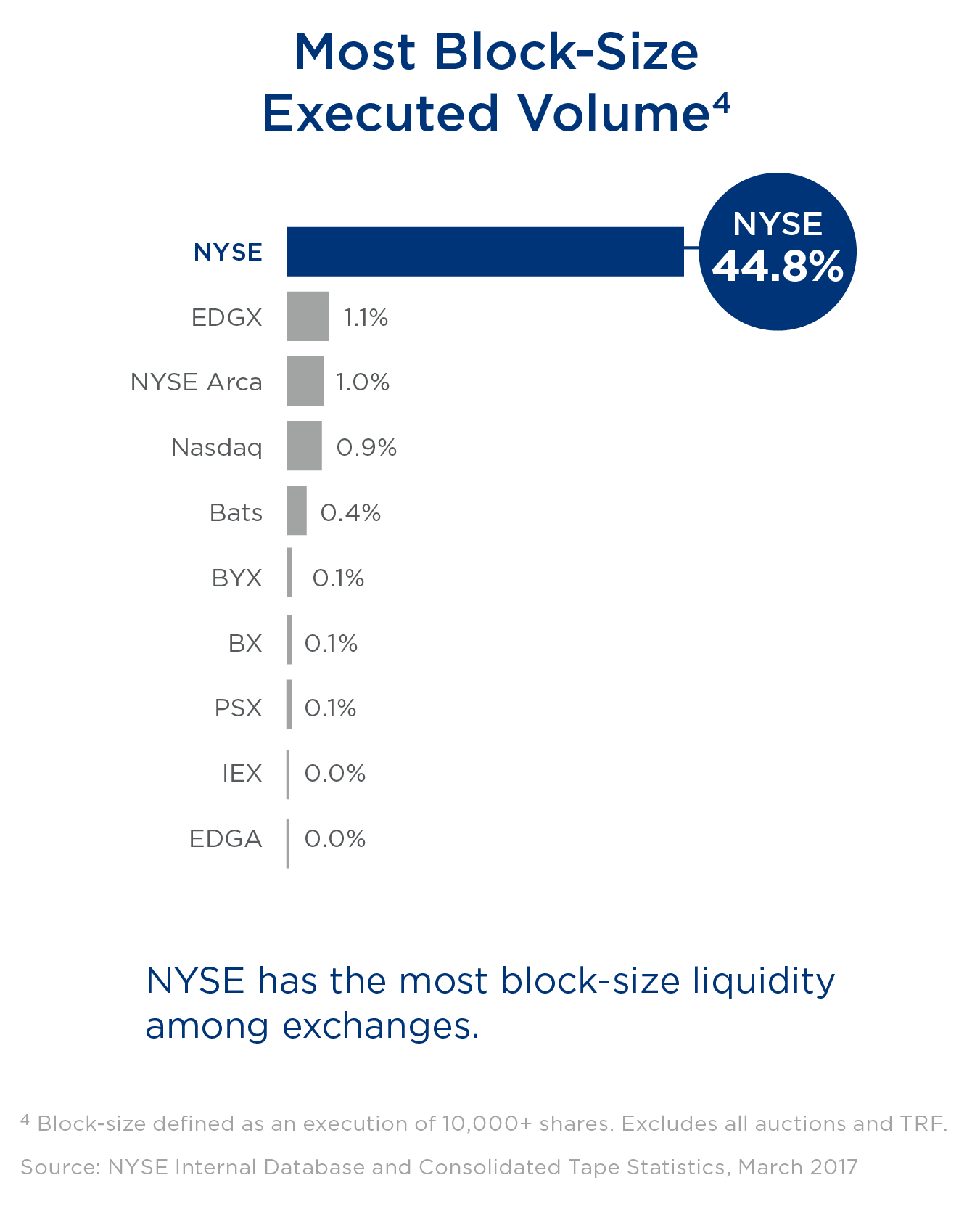 MOST BLOCK-SIZE EXECUTED VOLUME: NYSE has the most block-size liquidity among exchanges.