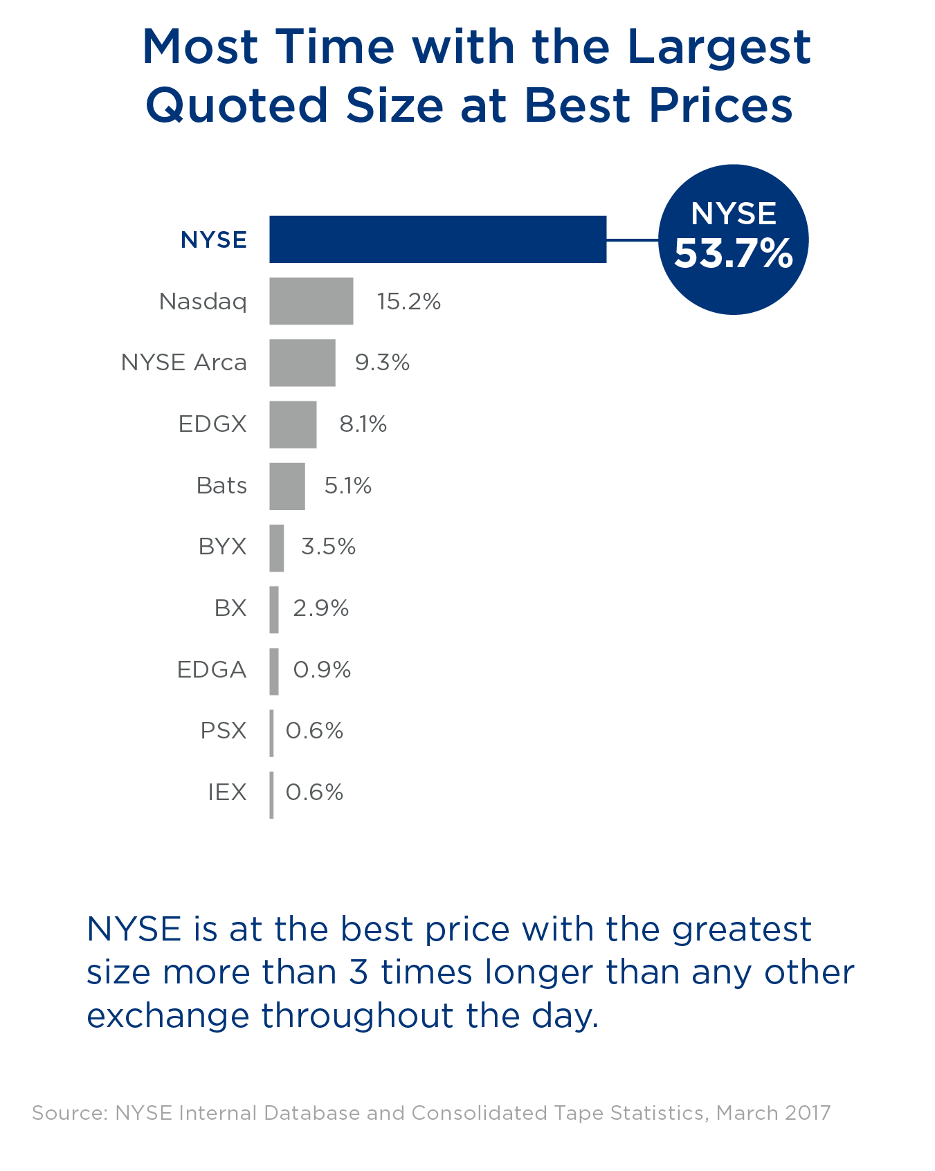 MOST TIME WITH THE LARGEST QUOTED SIZE AT BEST PRICES: NYSE is at the best price with the greatest size more than 3 times longer than any other exchange throughout the day